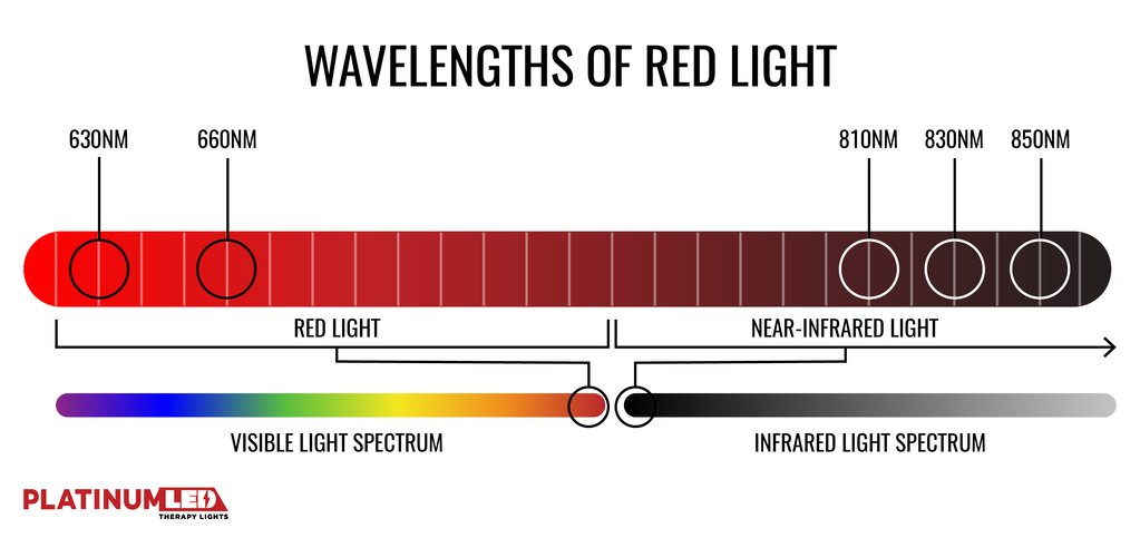 Red light for asteatotic eczema: wavelengths