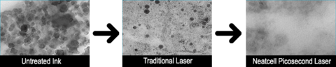 How does a Neatcell Picosecond Laser Pen work?