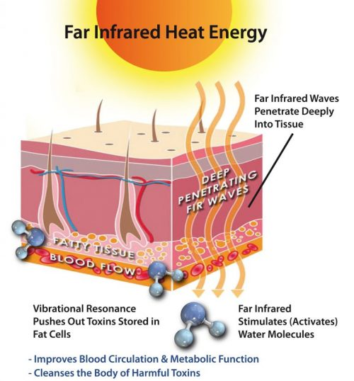 Infrared-Heat-Therapy-Mechanics